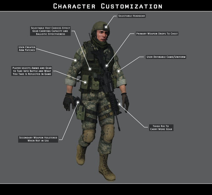 Design your Operator's field kit from scratch