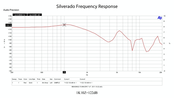 Silverado Frequency Response