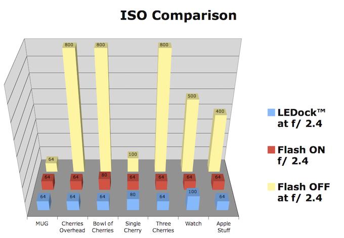 ISO Comparison - LEDock w/ iPhone 4s