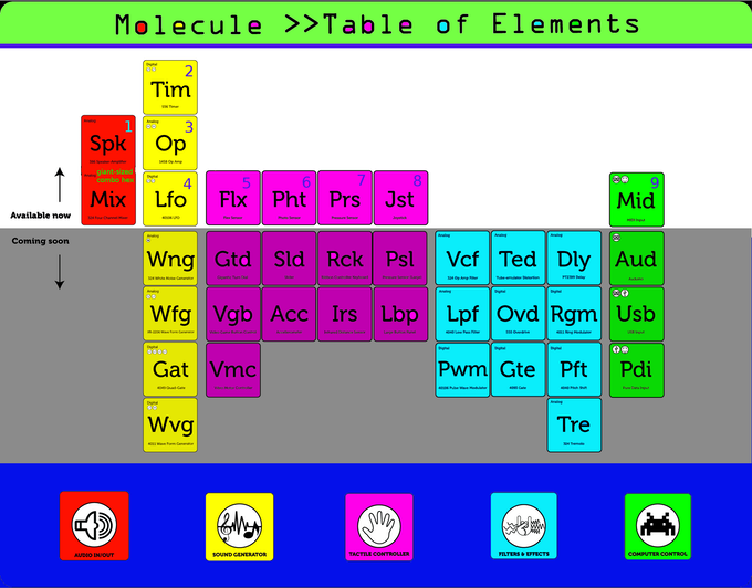 Table of Elements (showing hexes available now & coming soon!)