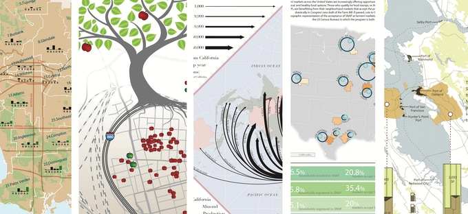 Map sections: Historic Agrarian Landscape, Backyard Farm Project, Almond Trade, Farmers' Markets Accessibility, Food Resiliency