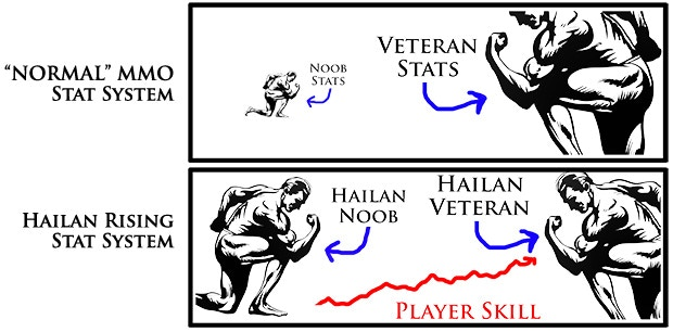 Compared to other MMOs, Hailan Rising gives veterans only a very small stat advantage over newbies. Player skill plays a large part in battle outcomes.