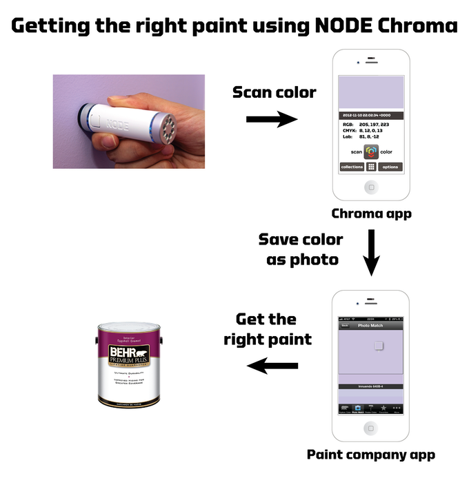Chroma can help you find the right paint