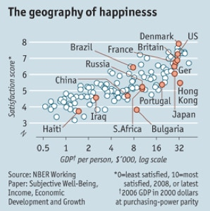 A graph from The Economist showing Bulgaria at the bottom of the happiness scale relative to income.