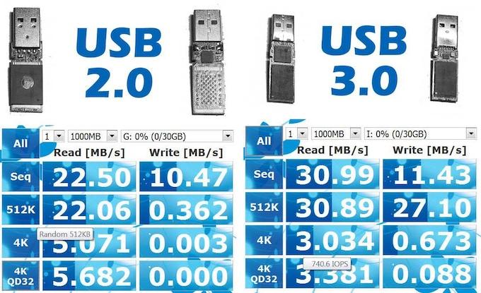 Test done for 1Gb: Seq - sequential R/W speed; 512K - random 512K R/W speed; 4K - random R/W speed (QD1); 4K - random R/W speed (QD32);