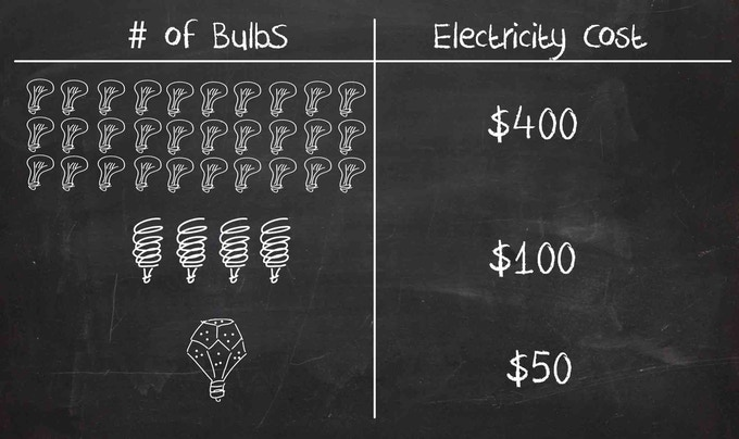 Based on 30,000 hrs of usage and an electricity rate of $0.14/kWhr. Electricity Cost may vary depending on location.