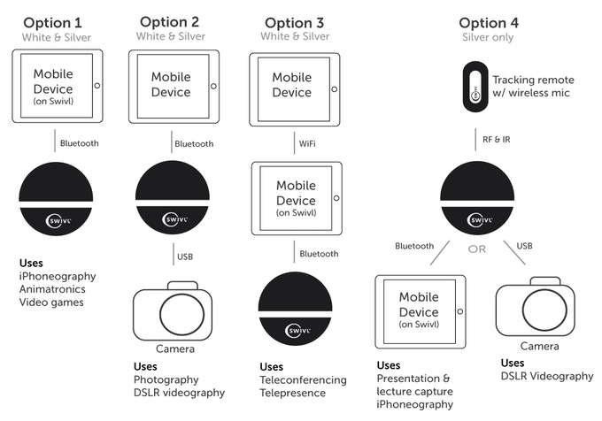Multipurpose and multi-control. Four options for using your new Swivl.