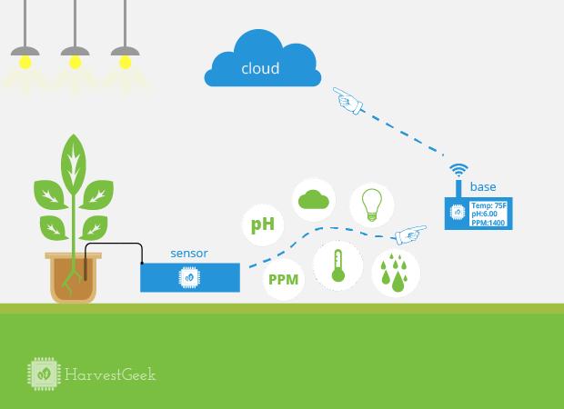 Sensor Stations monitor your grow