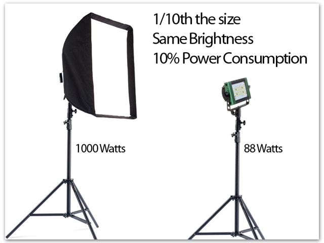 """Lumapad is the ultimate in energy efficient """"GREEN"""" lighting technology"""