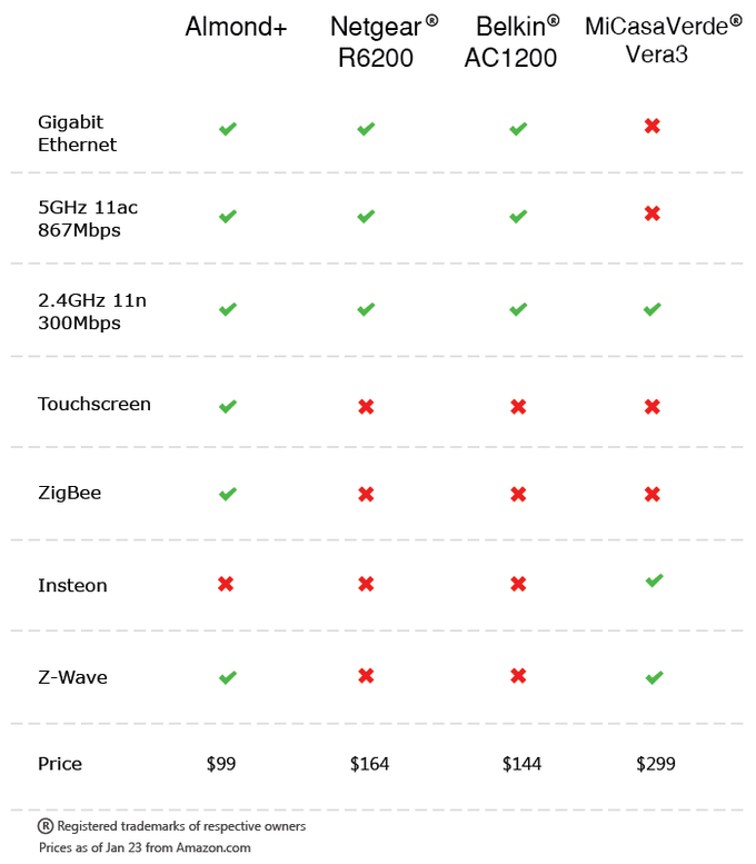 Comparison of key specifications with other Routers and smart home hubs