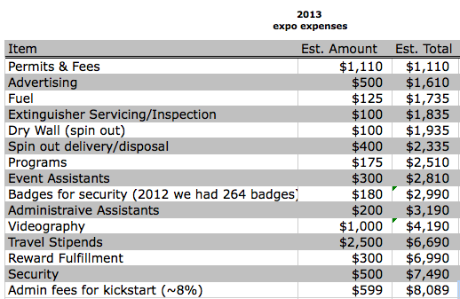 2013 Union Square Fire Dancing Expo Budget