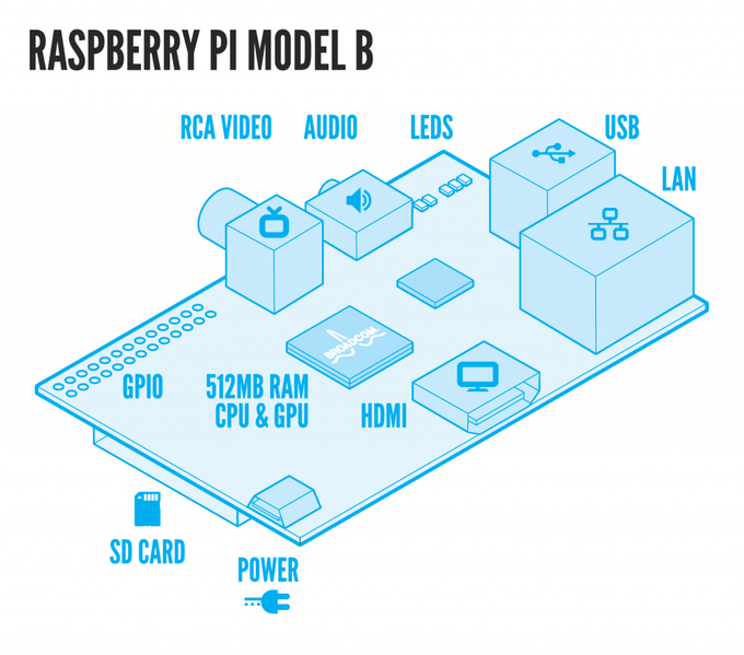 Raspberry Pi is a trademark of the Raspberry Pi Foundation. Source: http://www.raspberrypi.org/faqs