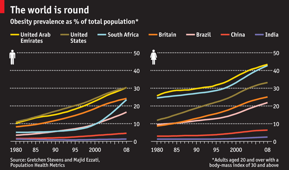 Historical trends in some countries around the world (Source: The Economist)