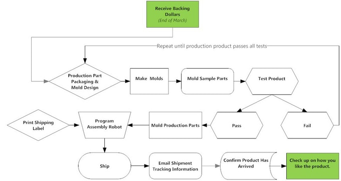 Our Manufacturing Plan