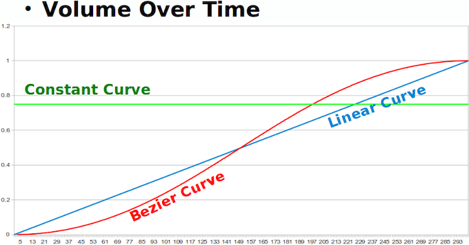 Example animation curves, controlling volume over time.