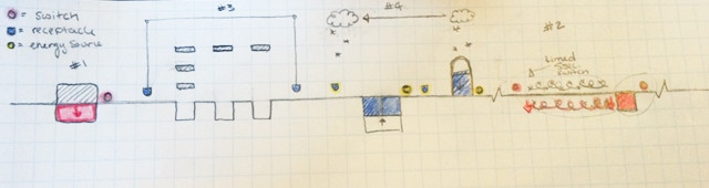 Early level concepts