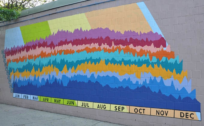 The Weather Mural