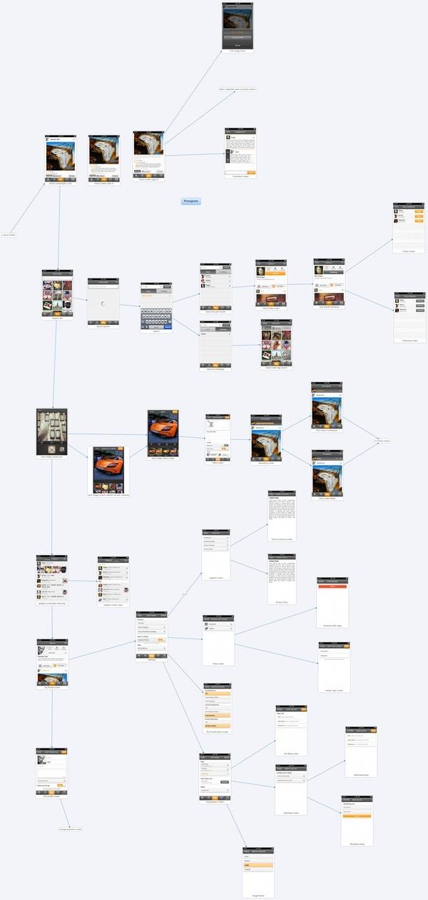 App User Experience, Linear