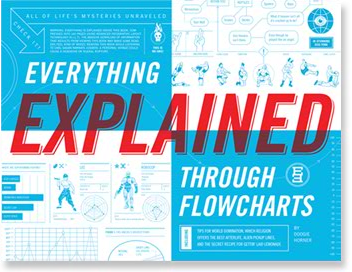"""A copy of comedian and 2010 Grand Slam host Doogie Horner's book, """"Everything Explained Through Flowcharts."""""""