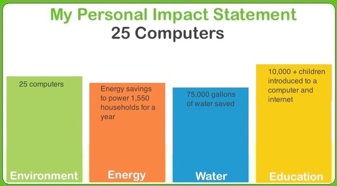 Track your impact at www.passitonforgood.com