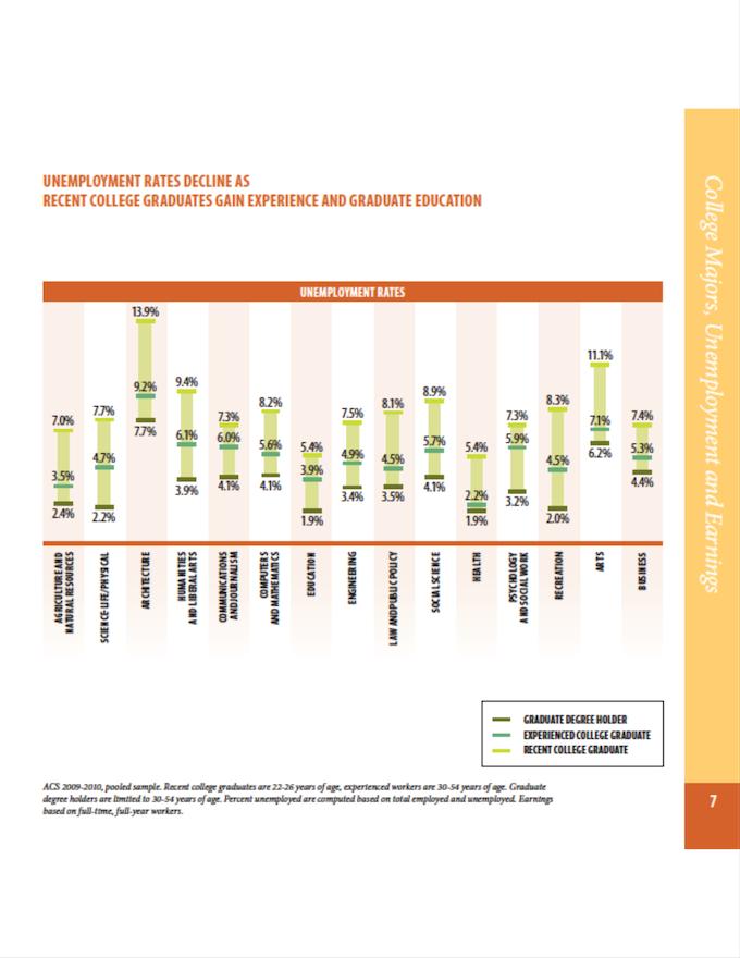 Unemployment rates of recent graduates.