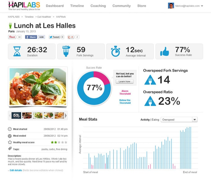 The HAPILABS online dashboard provides complete data of your meal.