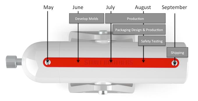 Production Plan