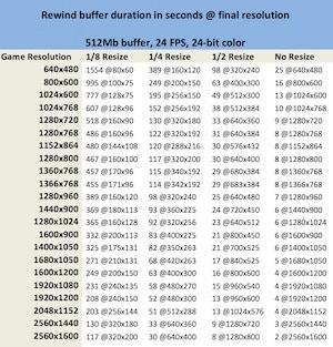 512Mb Buffer Table