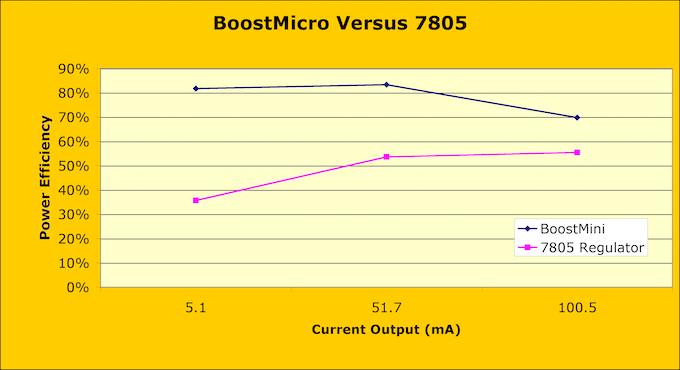 Benefits of BoostMini over 7805 Voltage Regulator