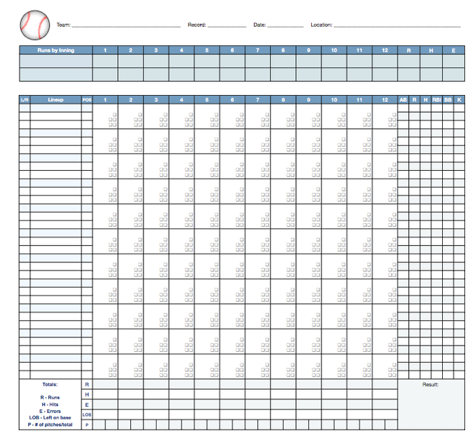A look at top portion of the scorecard