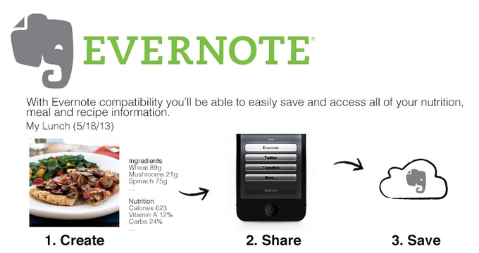 We're excited to announce that we're working on making our app Evernote compatible! And now, with Evernote Food, this is going to be a match made in double chocolate layer cake heaven!