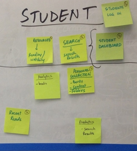 A snapshot of our MVP functionality during a recent worksession with ThoughtWorks, which shows our student user experience