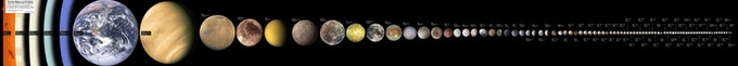 The 88 largest solar system objects (diameter >200 miles). There are more than a million planets, moons and asteroids in the solar system >500m in diameter. Graphic: kokogiak.com