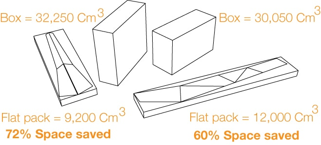 The flat box design save the space up to 72% during transport to you.