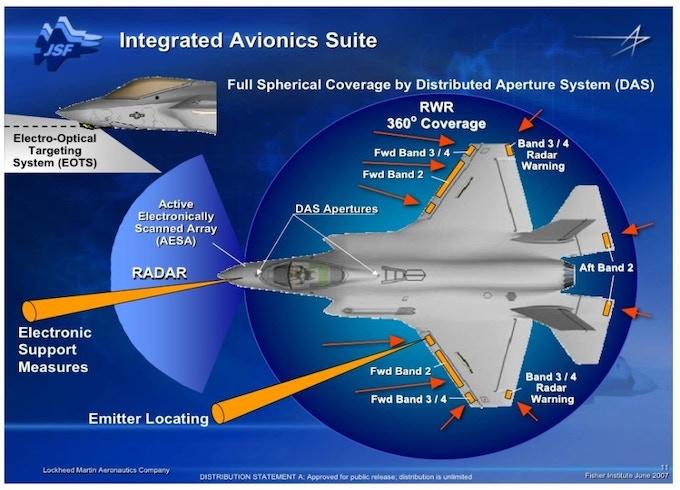 F-35A AVIONICS