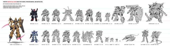 A concept of Mecha Scale by Mark Simmons