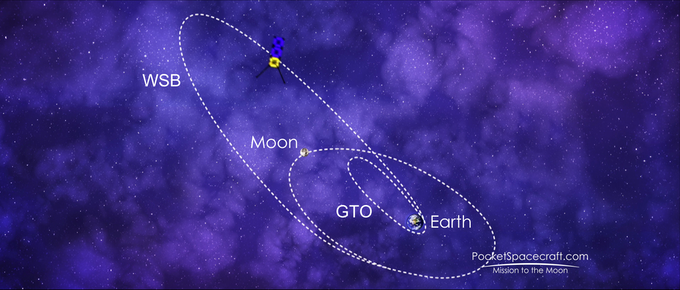 The (very much simplified) path to the moon using a Weak Stability Boundary (WSB) transfer from a Geostationary Transfer Orbit (GTO) around the Earth.