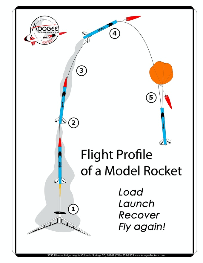 This is how a model rocket works. You can fly it again and again!