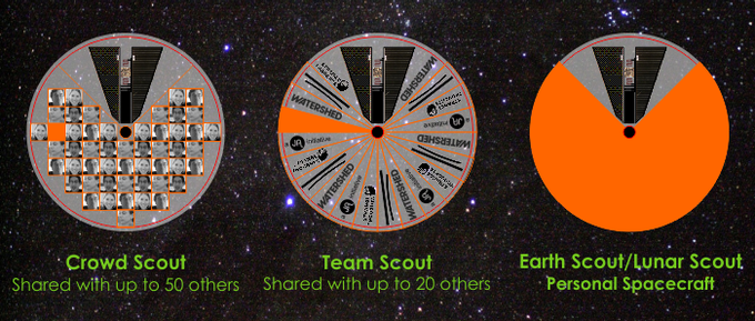 Upload a profile picture/avatar (left) or school, club or company pennant (middle) to a shared spacecraft, or customise the whole of your Earth or Lunar Scout personal spacecraft! (right)