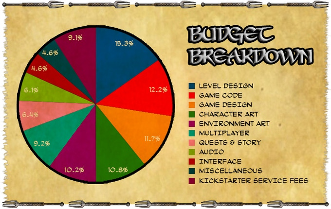Seriously, look at how good this pie chart looks!