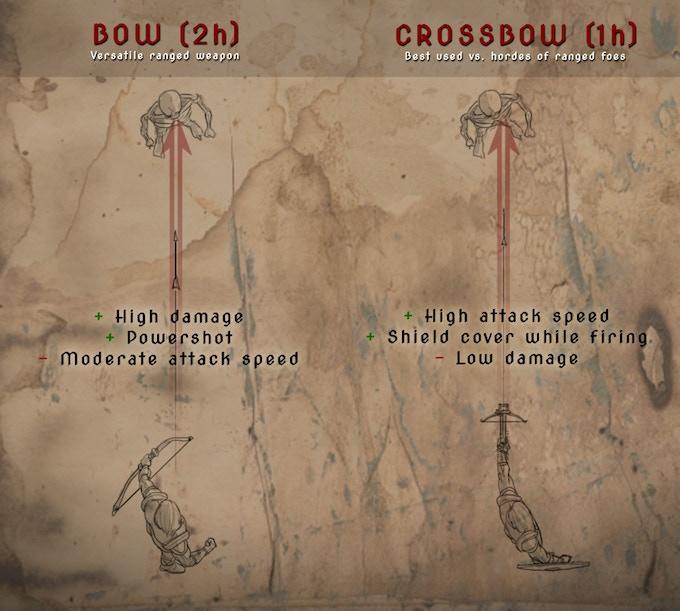 Ranged weapon types