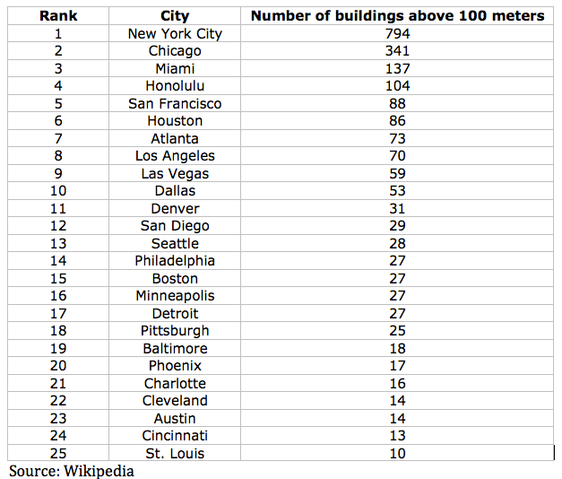 Top 25 US cities with the most skyscrapers