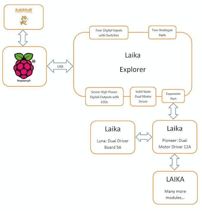 Laika Explorer - Extended System