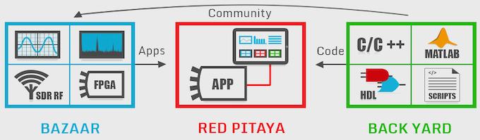 Red Pitaya: Open instruments for everyone by Red Pitaya — Kickstarter