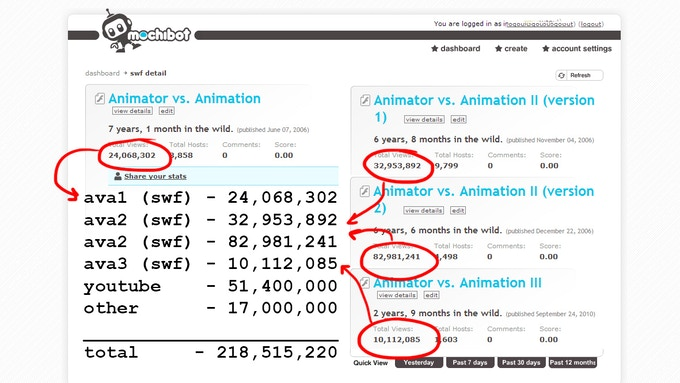 I use mochibot to track the view counts of all my Flash animations. Adding up all the view counts in mochibot and youtube alone, I have 218 million views.