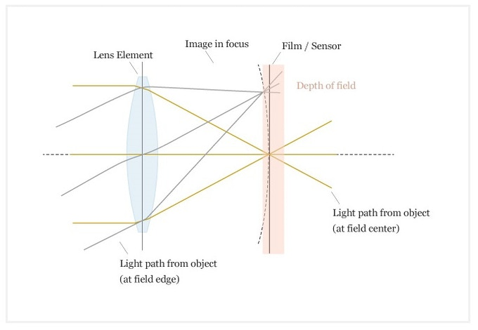 A Diagram Showing A Regular Lens Design. Both The Object Center & Object Edge Appear In Focus