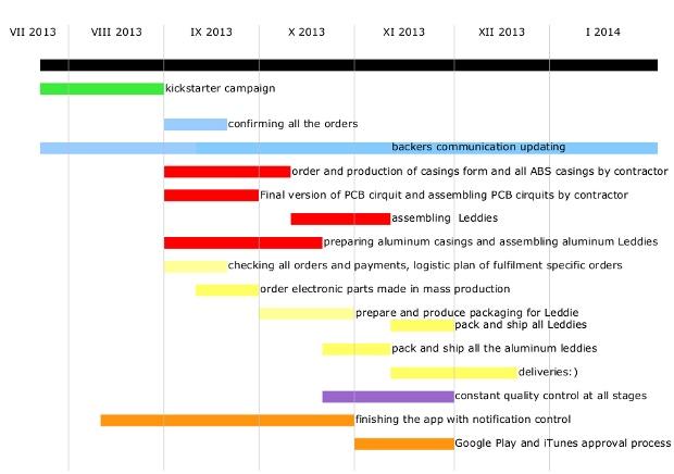 Gantt chart (click to enlarge)