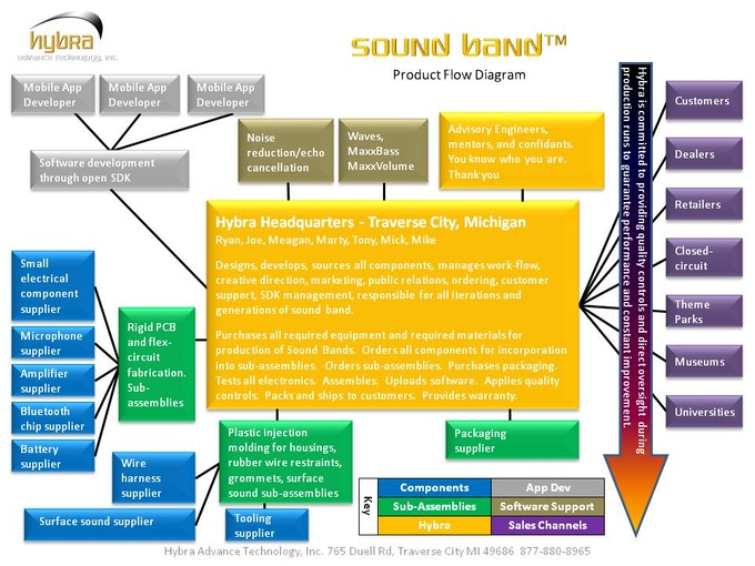 Sound Band product flow diagram