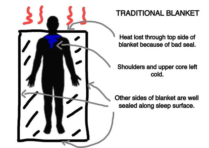 BUNDEL blanket design retains core body heat, made in USA