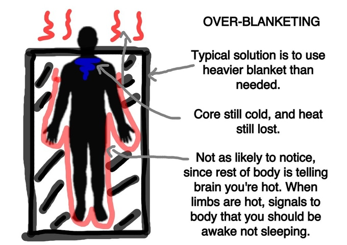Bundel Blanket Design Retains Core Body Heat Made In Usa